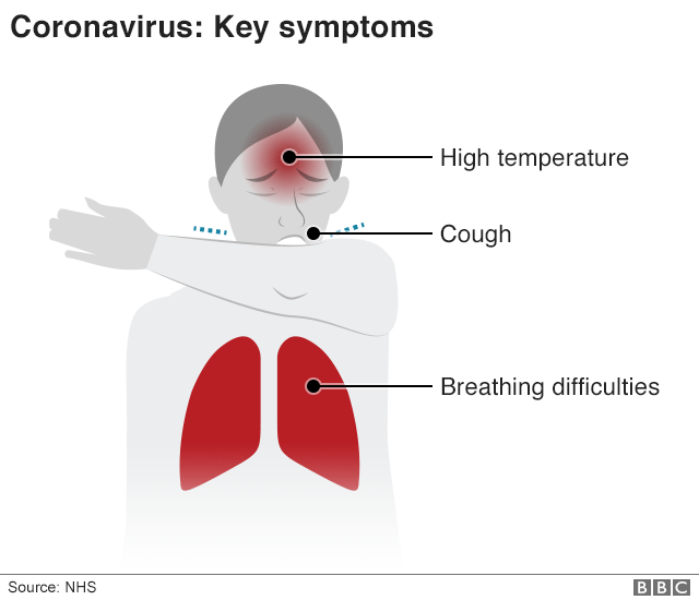 Coronavirus Symptoms What are they and how do I protect myself 2