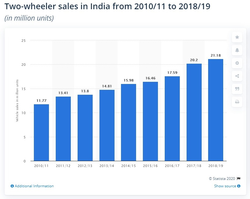 Two-wheeler sales in India 2019 Statista
